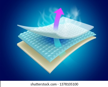 Moisture and odor-absorbing sheets show the effectiveness of multi-layer materials that can be ventilated. Used for advertising Baby and adult diapers, sanitary napkins, scent masks, mattresses.