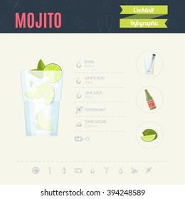 Mojito. Cocktail infographic set. Vector illustration