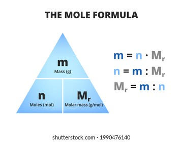The mole formula triangle or pyramid isolated on a white background. Relationship between moles, mass, and molar mass with equations. Mass-mole calculation – n=mMr. Triangle used in chemistry.