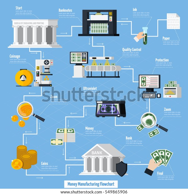 Money Manufacturing Flowchart Coins Banknotes Symbols Stock
