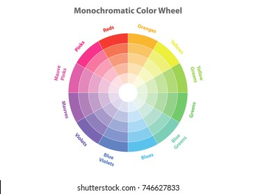 monochromatic color wheel, color scheme theory, vector isolated