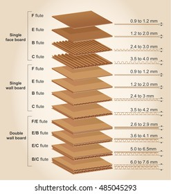 The more usual thicknesses of corrugated cardboard manufactured in the industry.