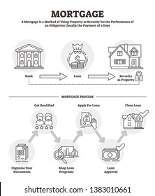 Mortgage vector illustration. BW outlined labeled bank loan security process. Obligation payment insurance method with house, residence or building. Symbolic credit agreement for real estate purchase.