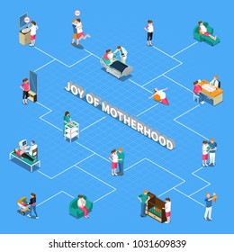 Motherhood isometric flowchart on blue background with ultrasound scan, maternity hospital, parents with newborn, breastfeeding vector illustration