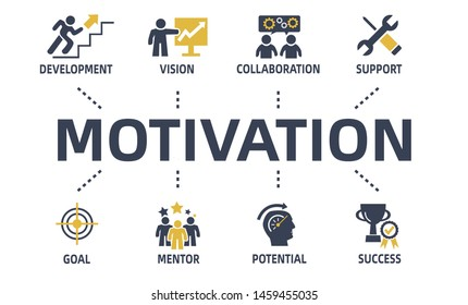 motivation concept chart with icons and keywords