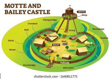 Motte and bailey castle fortification layout example, labeled vector illustration diagram. Middle dark ages wooden building models and defense strategy. Historical fortification information scheme.