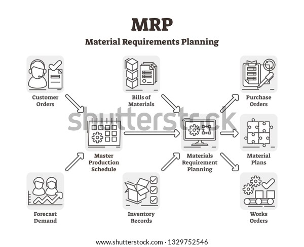 Mrp Vector Illustration Labeled Material Requirements Stock Vector