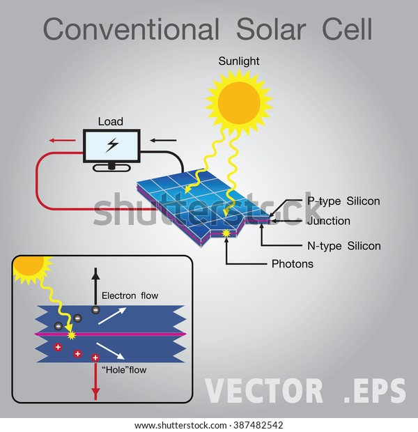 Multiple solar cells in an integrated group, all oriented in one plane, constitute a solar photovoltaic panel or solar photovoltaic module.