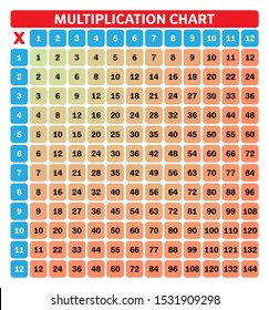 Multiplication Chart for education. Colorful multiplication table vector