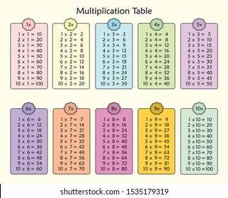Multiplication Chart for education. Colorful multiplication table vector. Multiplication table between 1 to 10 as educational material