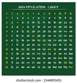 Multiplication Chart for education. Colorful multiplication table vector. Multiplication table between 1 to 12 as educational material