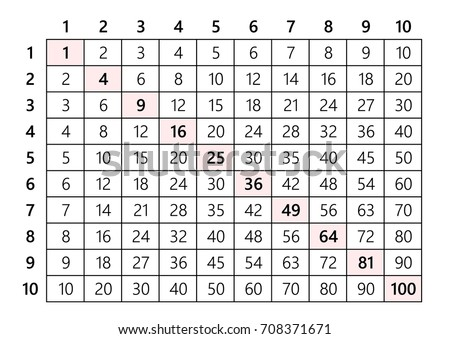 Multiplication Table 10 X 10 Stock Vector Royalty Free 708371671