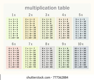 Multiplication table between 1 to 10 as educational material