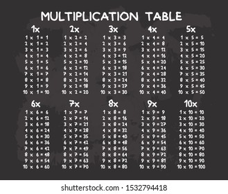 Multiplication Table and Chart for education