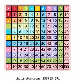 Multiplication table and chart for education. Colored vector kids template. School vector illustration with colorful cubes. Poster for kids. Located on a green background with a school pattern. Stock