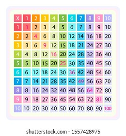 Multiplication Table or Square for school book. Isolated stock vector on white background eps10 colorful illustration. Math tool