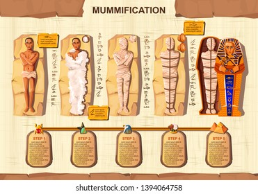 Mummy creation cartoon vector infographic illustration. Stages of mummification process, embalming dead body, wrapping with cloth and placing in sarcophagus. Traditions of ancient Egypt, cult of dead