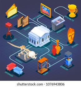 Museum isometric flowchart composition with icons of specimen collections fossils historic interior elements with text captions vector illustration