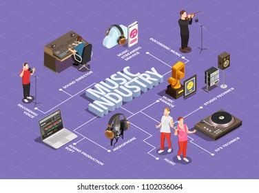 Music industry isometric flowchart with  studio technics symbols vector illustration
