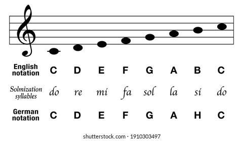 Music notes C major scale, english notation, german notation with H instead of B, plus solmization syllables and corresponding basic musical stave, key of C. Vector on white.