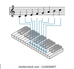 Music theory: C major scale on treble G clef