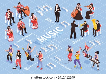 Musicians isometric flowchart with classical orchestra rock punk bands folk ensemble different instruments note symbols vector illustration