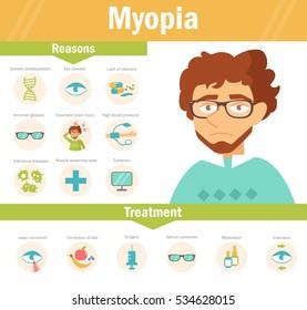 Myopia. Vector. Cartoon. Isolated. Flat. Illustration for websites, brochures, magazines. Medicine