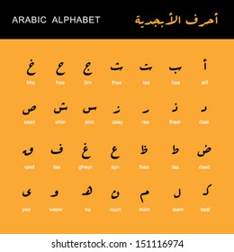 the names and the shapes of the letters in the Arabic alphabet