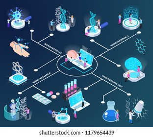 Nano technology isometric flowchart scientists during medical research and material creation on dark gradient background vector illustration