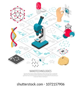 Nanotechnologies isometric flowchart with microscope nanorobot dna pills on white background 3d vector illustration