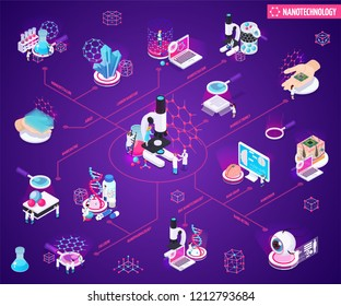 Nanotechnology isometric flowchart with mono crystalline nano coating filtration sensors carbon nanotubes elements vector illustration