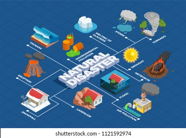 Natural disasters with melting of glaciers meteorite and environment pollution isometric flowchart on blue background vector illustration