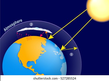 Greenhouse effect images stock photos vectors shutterstock natural greenhouse effect and human enhanced greenhouse effect global warming earth planets atmosphere ccuart Gallery