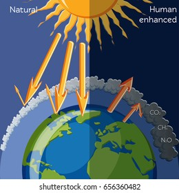 Greenhouse effect images stock photos vectors shutterstock natural and human enhanced greenhouse effect diagram showing solar radiation and planet earth global warming ccuart Gallery