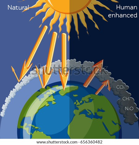Natural Human Enhanced Greenhouse Effect Diagram Stock Vector
