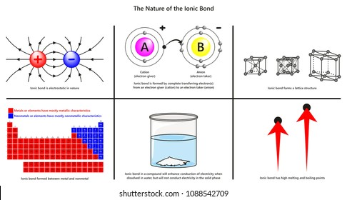 The Nature of the Ionic Bond infographic diagram including electrostatic complete electron transfer lattice structure metals and nonmetals conduction boiling melting points for chemistry education