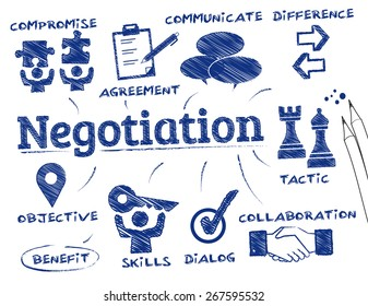 Negotiation. Chart with keywords and icons