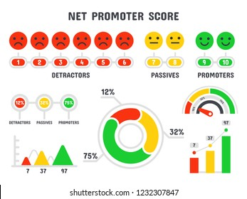 Net promoter score formula. NPS scale, promotion marketing scoring and promotional netting teamwork infographic, total promoted score. Scoring formula isolated vector symbols set