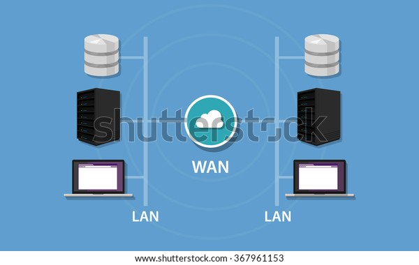 Networking with WAN and LAN connectivity local area network wide area network intranet topology