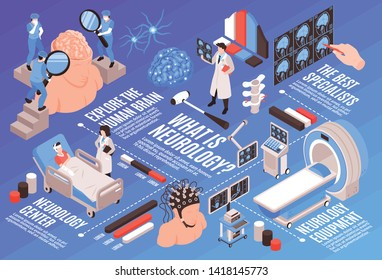 Neurology isometric flowchart with medical center human brain functions research specialists patients mri tests treatment vector illustration