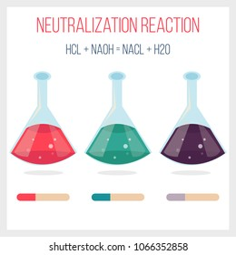 Neutralization reaction of hydrochloric acid and sodium hydroxid.