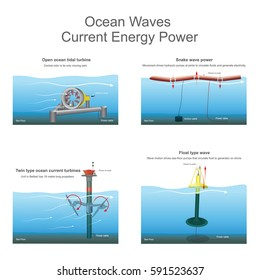 New innovative the power of ocean waves electric currents for future. Vector, Illustration.