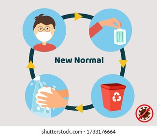 New normal after covid-19 concept: Always wear face mask, throw into bin after you used it and wash your hands. Cartoon vector style for your design.