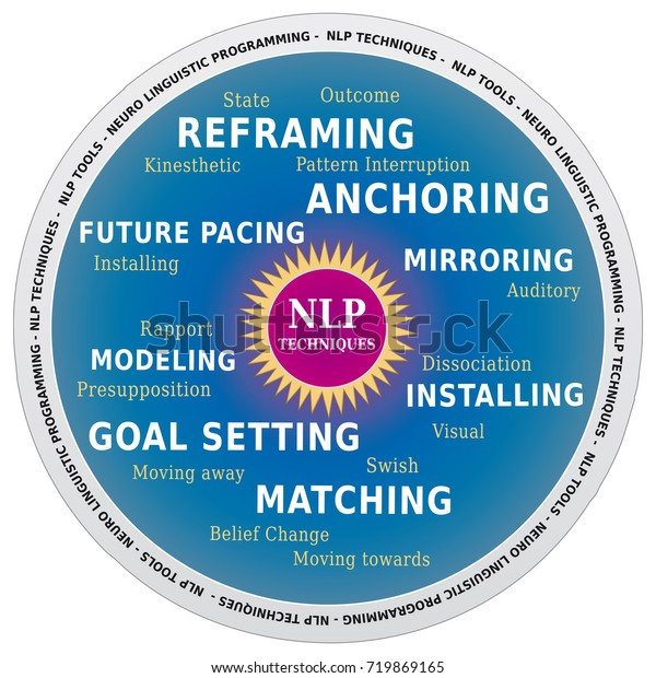 Nlp Word Cloud Techniques Tools Coaching Stock Vector ...