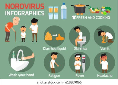 Norovirus (Winter Vomiting Bug): Symptoms and Treatment sign norovirus infographics elements. vector illustration.