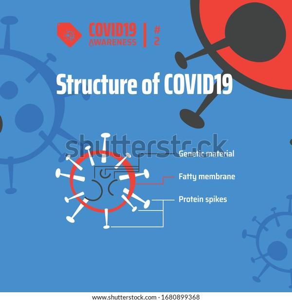 Novel Corona Virus body structure illustration....