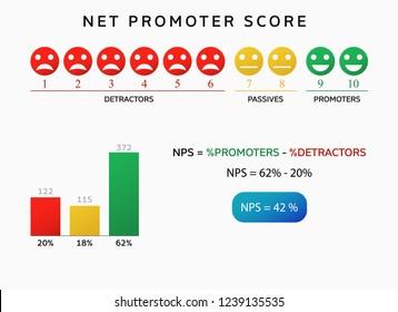 nps net promoter score chart . advertising infographic