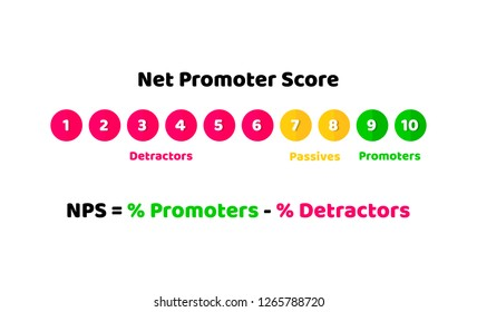 NPS, Net promoter score illustration concept of loyalty and recommendations. Vector in flat style