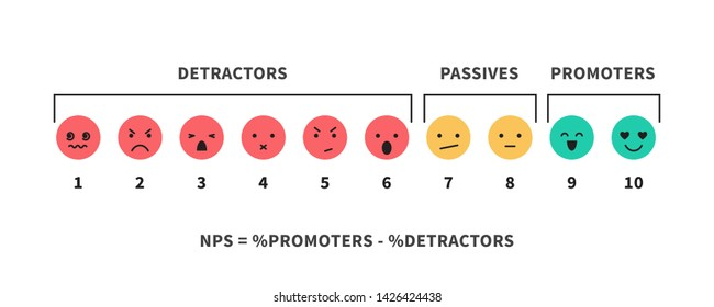 NPS scale and formula promotion marketing scoring and promotional netting teamwork infographic vector illustration isolated on white