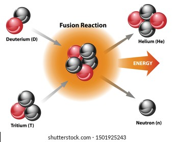 Nuclear fusion energy diagram of fusion reaction. Models of deuterium, tritium, helium, neutron.
